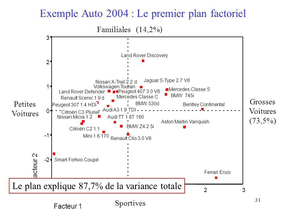 31 Exemple Auto 2004 : Le premier plan factoriel Facteur 1 3210-2 Facteur 2 3 2 1 0 -2 -3 Smart Fortwo Coupé Citroën C2 1.1 Nissan Micra 1.2 Peugeot 3