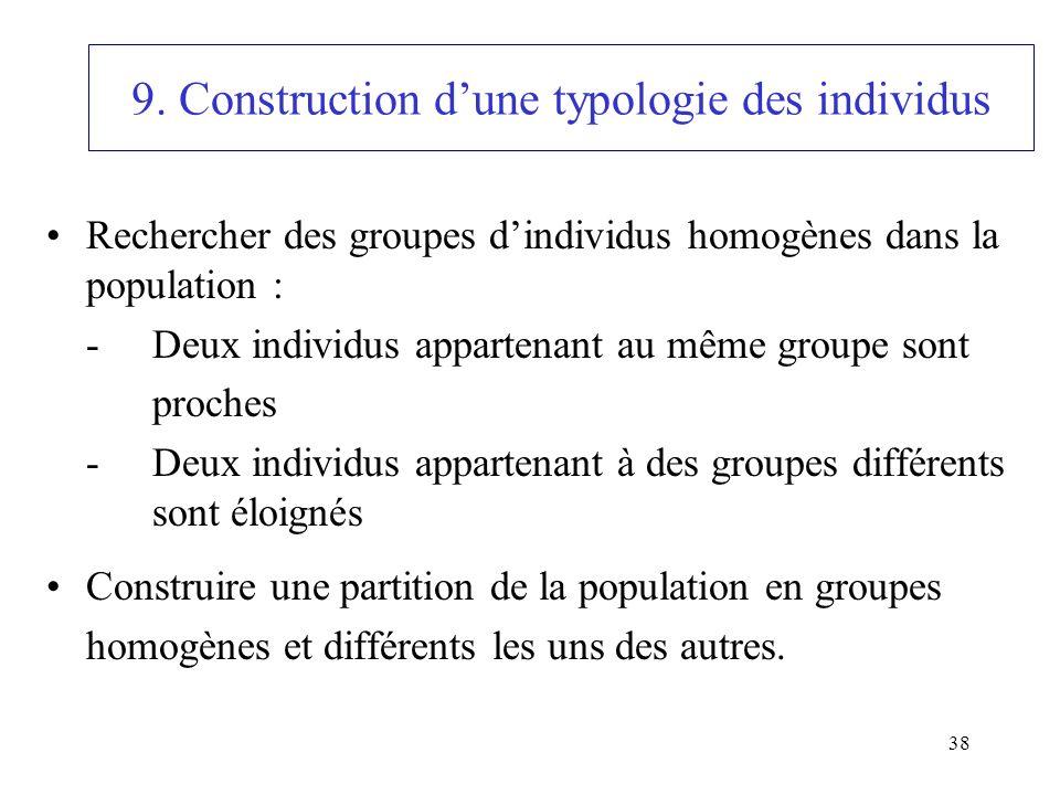 38 9. Construction dune typologie des individus Rechercher des groupes dindividus homogènes dans la population : -Deux individus appartenant au même g
