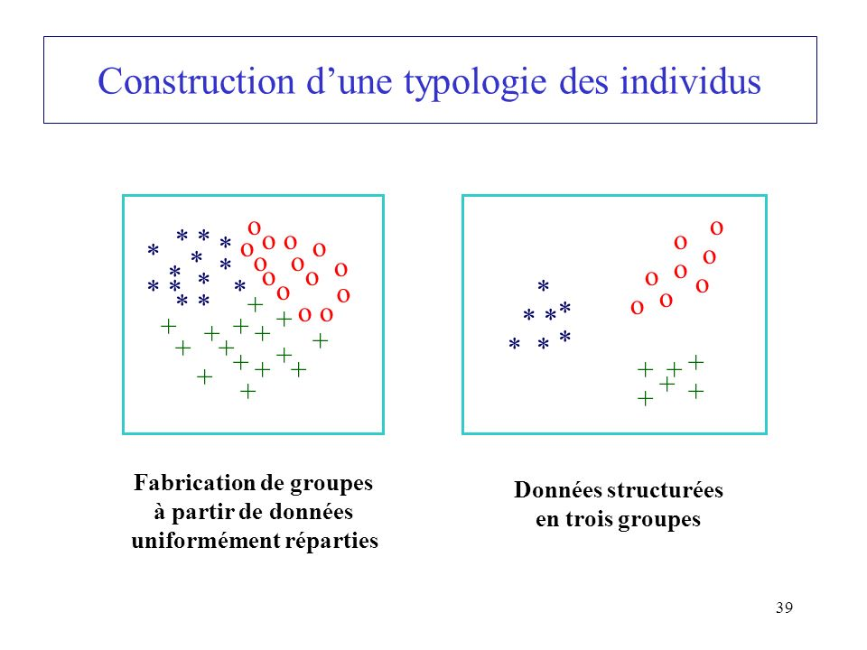 39 Construction dune typologie des individus * * * * * * * * * * * * o * o o o o o o o o o o o o + + + + + + + + + + + + + + + Fabrication de groupes