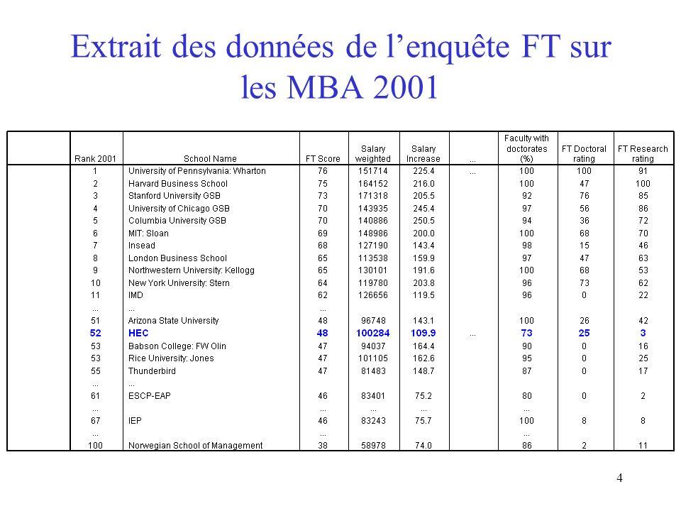 4 Extrait des données de lenquête FT sur les MBA 2001