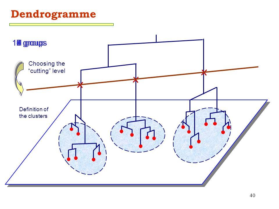 40 Dendrogramme x x x 19 groups18 groups17 groups16 groups15 groups14 groups 8 groups 9 groups 7 groups 6 groups 5 groups 4 groups 3 groups 2 groups 1