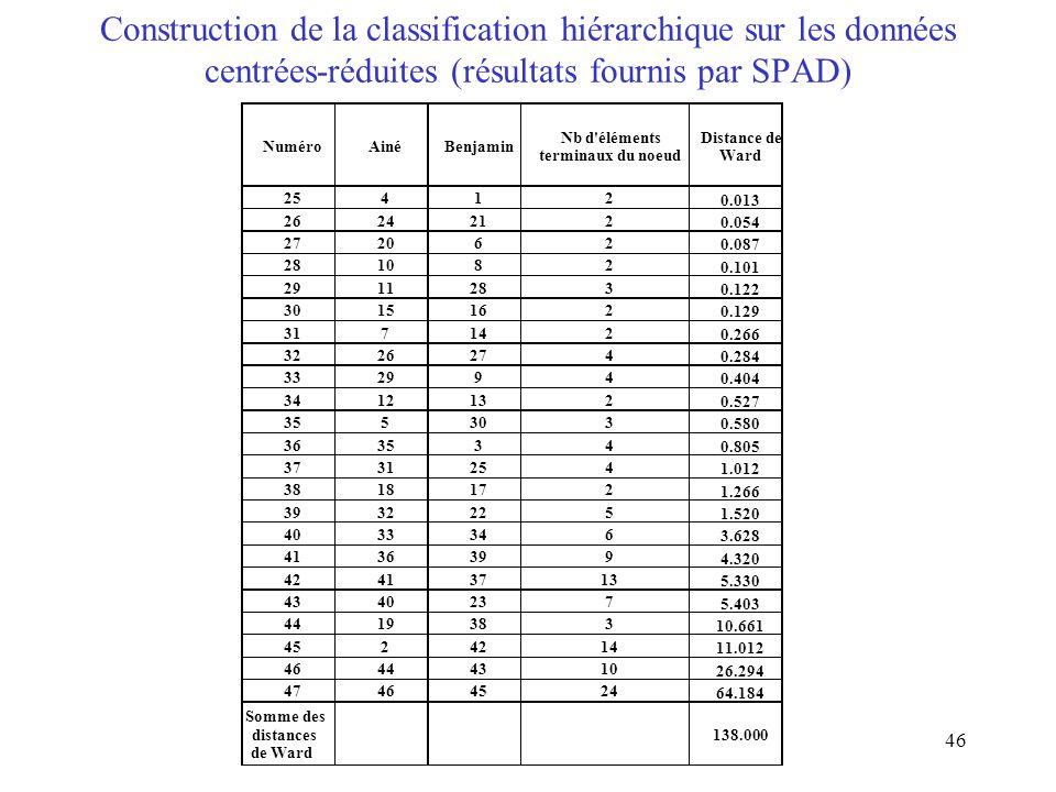 46 Construction de la classification hiérarchique sur les données centrées-réduites (résultats fournis par SPAD)
