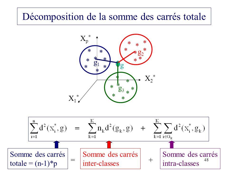 48 Décomposition de la somme des carrés totale * * * * X1*X1* X2*X2* Xp*Xp* * * * * g2g2 ** * * * * g1g1 ** * * * * g3g3 * * * * g Somme des carrés to