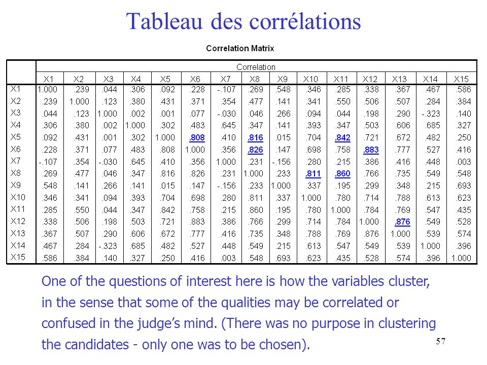 57 Tableau des corrélations One of the questions of interest here is how the variables cluster, in the sense that some of the qualities may be correla