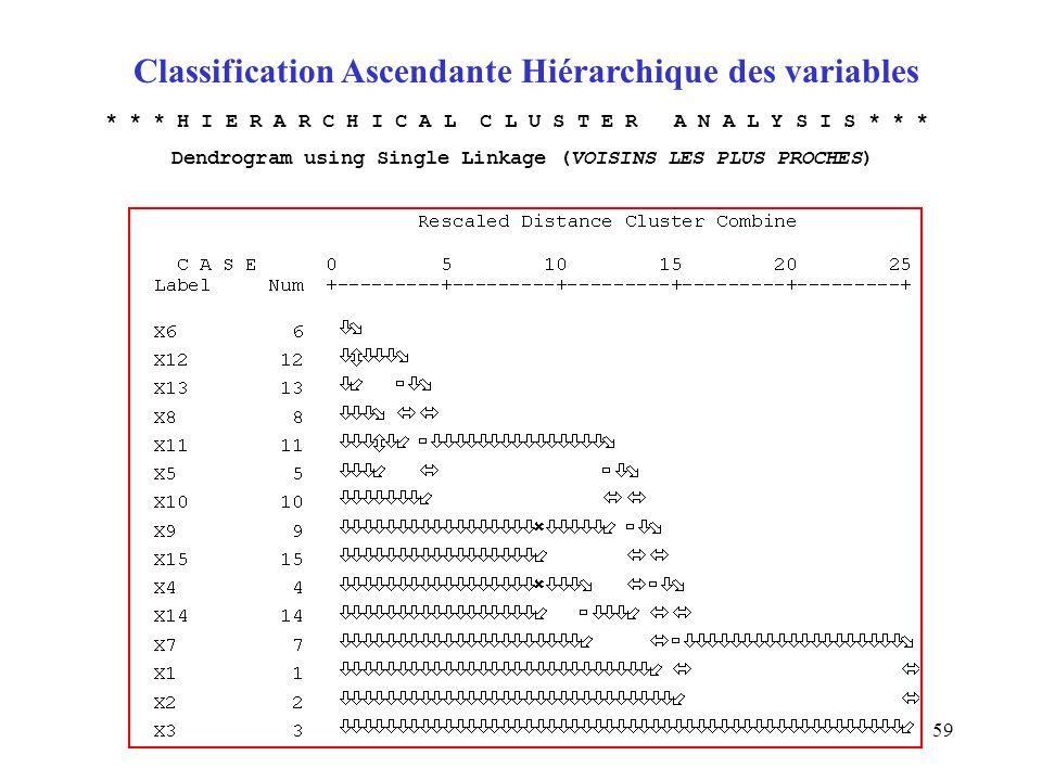 59 Classification Ascendante Hiérarchique des variables * * * H I E R A R C H I C A L C L U S T E R A N A L Y S I S * * * Dendrogram using Single Link