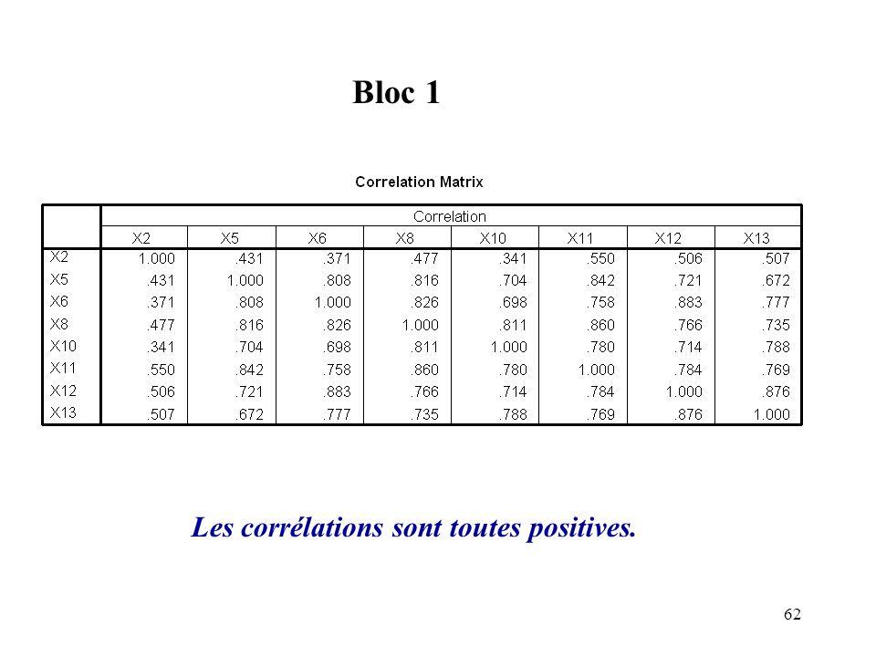 62 Bloc 1 Les corrélations sont toutes positives.
