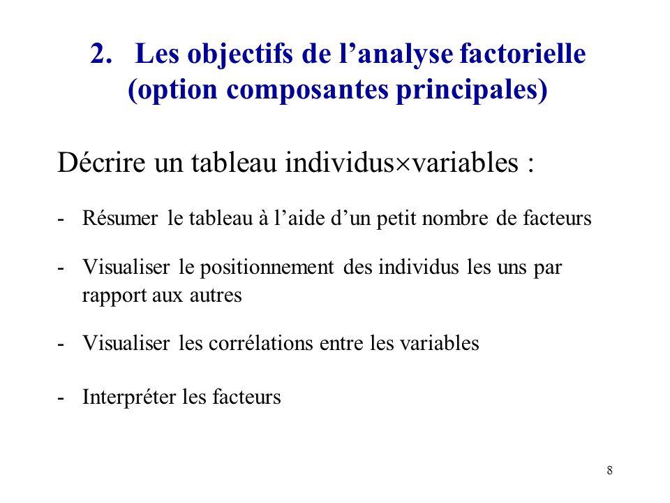 8 2. Les objectifs de lanalyse factorielle (option composantes principales) Décrire un tableau individus variables : -Résumer le tableau à laide dun p