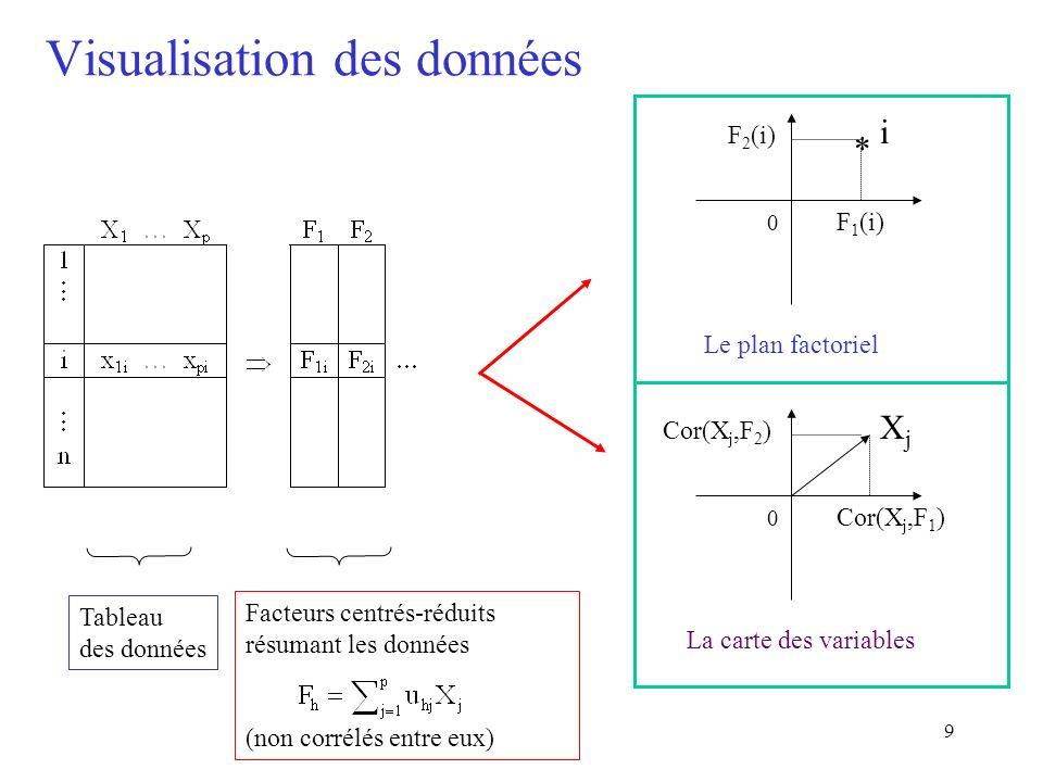 9 Visualisation des données * Tableau des données Facteurs centrés-réduits résumant les données (non corrélés entre eux) i 0 F 1 (i) F 2 (i) Le plan f