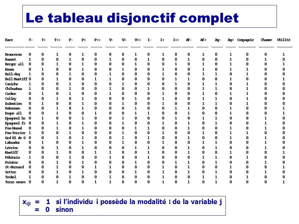 Le tableau disjonctif complet x ijl = 1 si lindividu i possède la modalité l de la variable j = 0 sinon