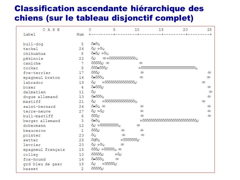 Classification ascendante hiérarchique des chiens (sur le tableau disjonctif complet) C A S E 0 5 10 15 20 25 Label Num +---------+---------+---------+---------+---------+ bull-dog 5 òûòø teckel 26 ò÷ ùòø chihuahua 8 òûò÷ ùòø pékinois 22 ò÷ ó ùòòòòòòòòòòòòòø caniche 7 òòòòò÷ ó ó cocker 9 òòòûòòò÷ ùòòòòòòòòòòòòòòòòòòòòòòòòòòòø fox-terrier 17 òòò÷ ó ó epagneul breton 14 òûòòòø ó ó labrador 19 ò÷ ùòòòòòòòòòòòòòòò÷ ó boxer 4 òûòòò÷ ó dalmatien 11 ò÷ ó dogue allemand 13 òûòòòø ó mastiff 21 ò÷ ùòòòòòòòòòòòòòòòø ó saint-bernard 24 òûòø ó ó ó terre-neuve 27 ò÷ ùò÷ ó ó bull-mastiff 6 òòò÷ ó ó berger allemand 3 òûòø ùòòòòòòòòòòòòòòòòòòòòòòòòòòò÷ dobermann 12 ò÷ ùòòòòòòòòòø ó beauceron 1 òòò÷ ó ó pointer 23 òø ó ó setter 25 òôòø ùòòòòòòò÷ levrier 20 ò÷ ùòø ó epagneul français 15 òòò÷ ùòòòòòø ó colley 10 òòòòò÷ ùò÷ fox-hound 16 òûòòòø ó grd bleu de gasc 18 ò÷ ùòòòòò÷ basset 2 òòòòò÷