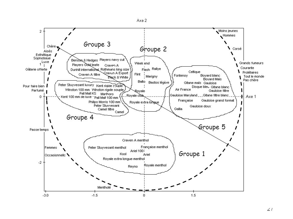 27 Axe 2 Groupe 1 Groupe 3 Groupe 4 Groupe 2 Groupe 5