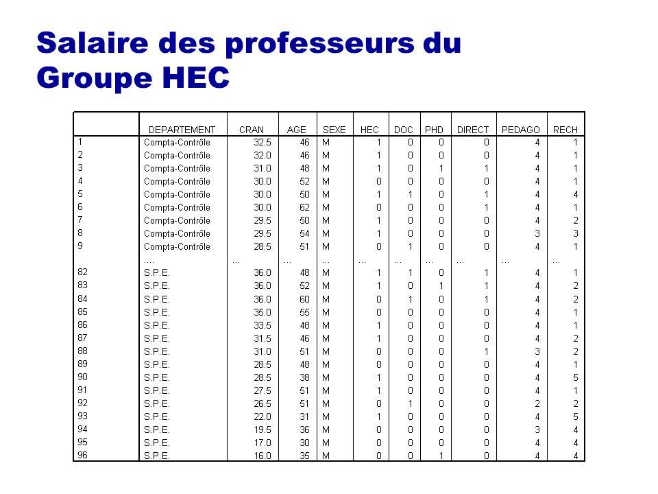 Salaire des professeurs du Groupe HEC