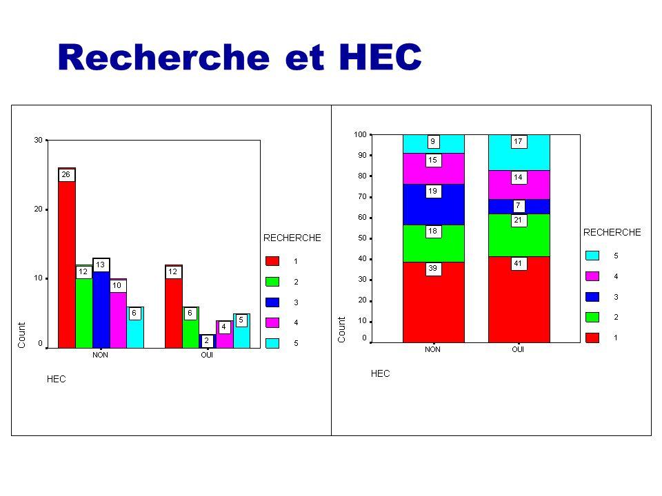 Recherche et HEC