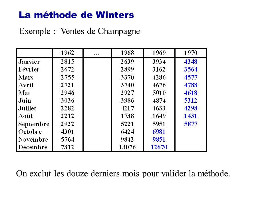 La méthode de Winters Exemple : Ventes de Champagne On exclut les douze derniers mois pour valider la méthode.