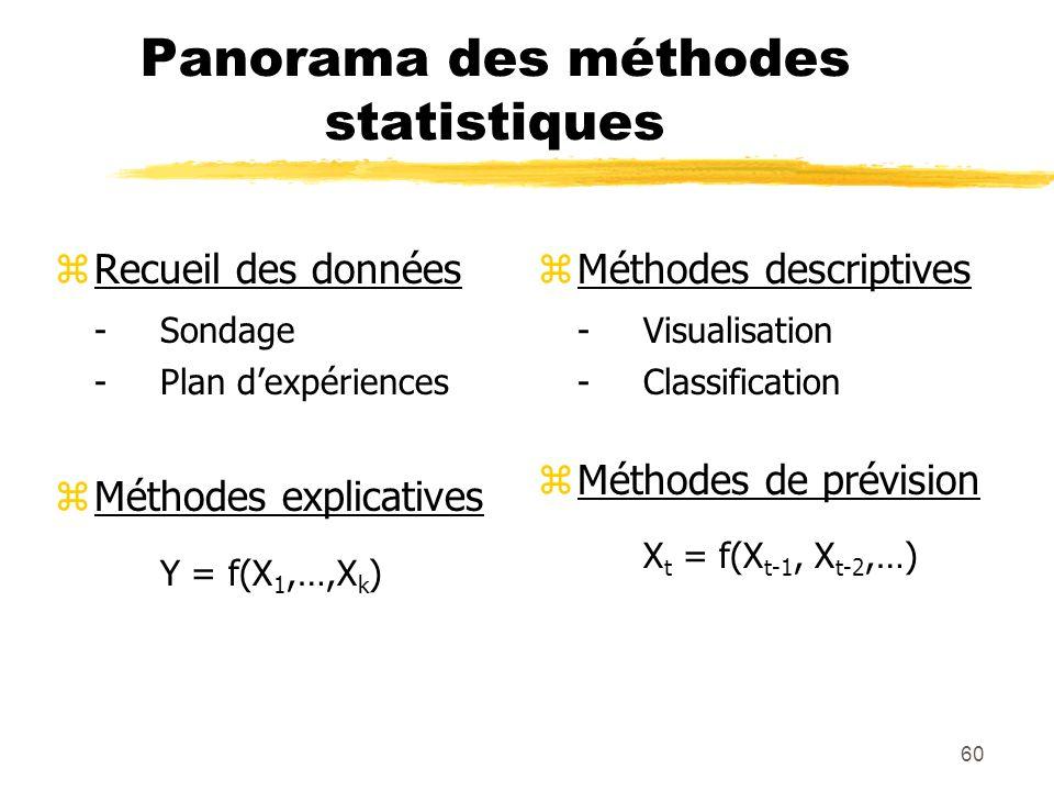60 Panorama des méthodes statistiques zRecueil des données -Sondage -Plan dexpériences zMéthodes explicatives Y = f(X 1,…,X k ) z Méthodes descriptives -Visualisation -Classification z Méthodes de prévision X t = f(X t-1, X t-2,…)
