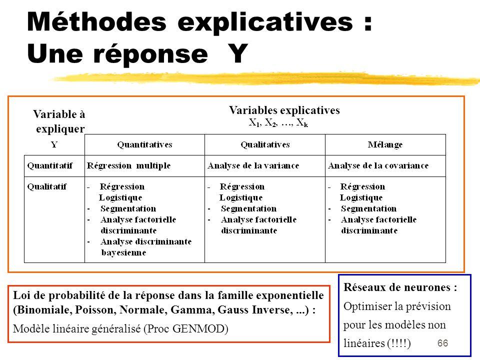 66 Méthodes explicatives : Une réponse Y Loi de probabilité de la réponse dans la famille exponentielle (Binomiale, Poisson, Normale, Gamma, Gauss Inverse,...) : Modèle linéaire généralisé (Proc GENMOD) Variable à expliquer Variables explicatives Réseaux de neurones : Optimiser la prévision pour les modèles non linéaires (!!!!)
