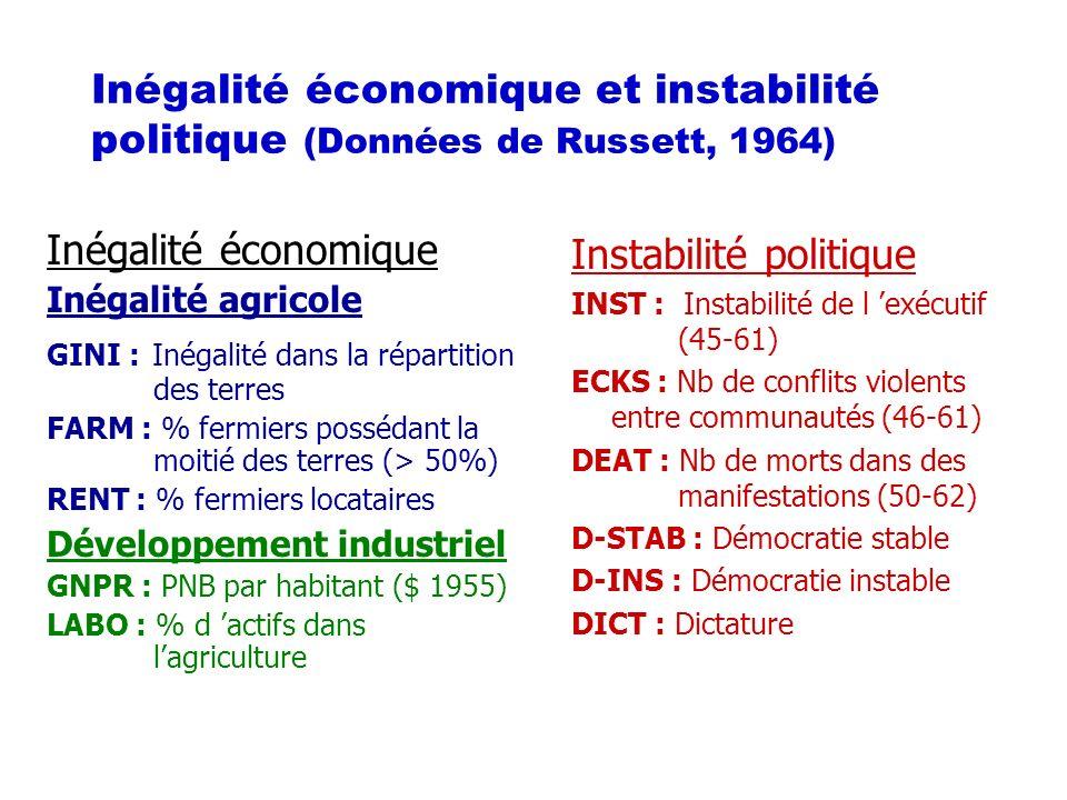 Inégalité économique et instabilité politique (Données de Russett, 1964) Inégalité économique Inégalité agricole GINI : Inégalité dans la répartition des terres FARM : % fermiers possédant la moitié des terres (> 50%) RENT : % fermiers locataires Développement industriel GNPR : PNB par habitant ($ 1955) LABO : % d actifs dans lagriculture Instabilité politique INST : Instabilité de l exécutif (45-61) ECKS : Nb de conflits violents entre communautés (46-61) DEAT : Nb de morts dans des manifestations (50-62) D-STAB : Démocratie stable D-INS : Démocratie instable DICT : Dictature