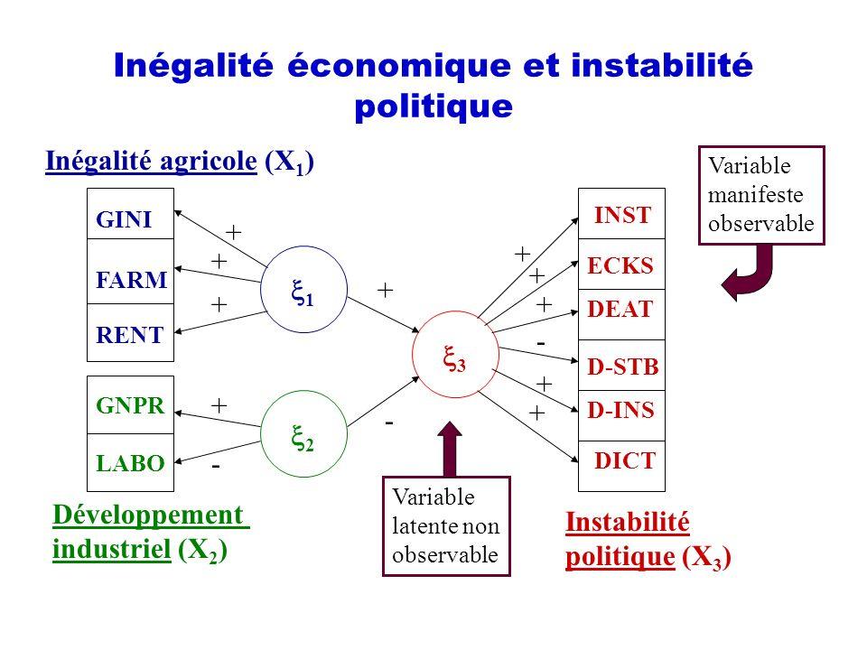 Inégalité économique et instabilité politique GINI FARM RENT GNPR LABO Inégalité agricole (X 1 ) Développement industriel (X 2 ) ECKS DEAT D-STB D-INS INST DICT Instabilité politique (X 3 ) 1 2 3 + + + + - + + + - + + + - Variable manifeste observable Variable latente non observable