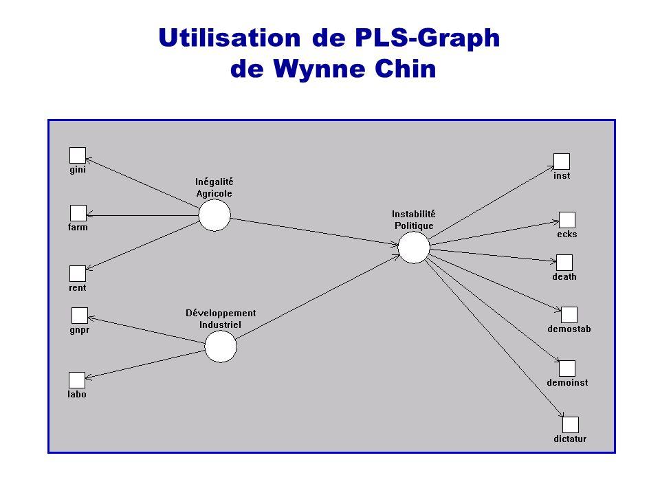 Utilisation de PLS-Graph de Wynne Chin