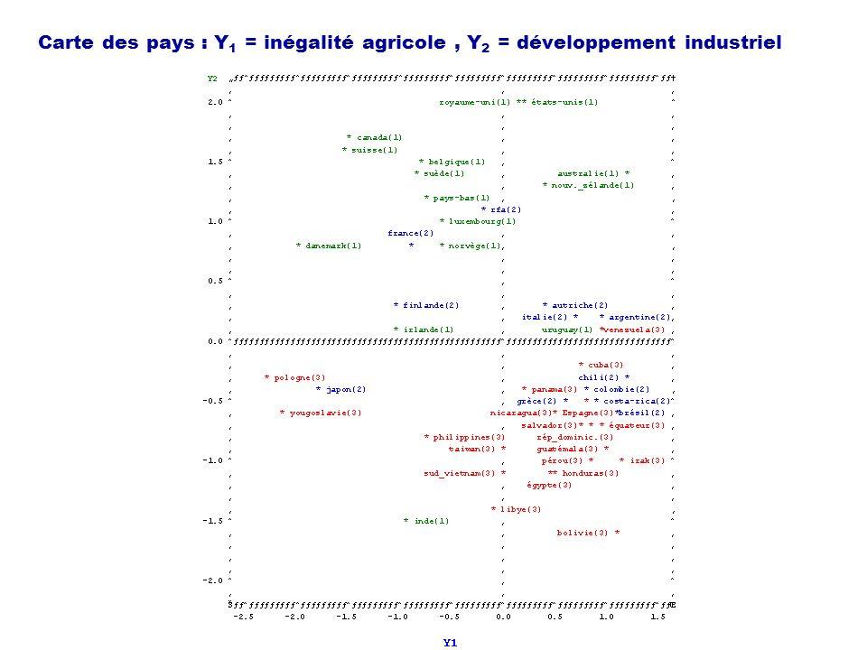 Carte des pays : Y 1 = inégalité agricole, Y 2 = développement industriel