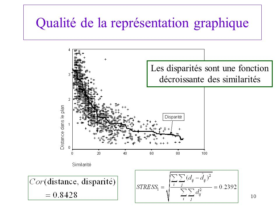 10 Qualité de la représentation graphique Les disparités sont une fonction décroissante des similarités