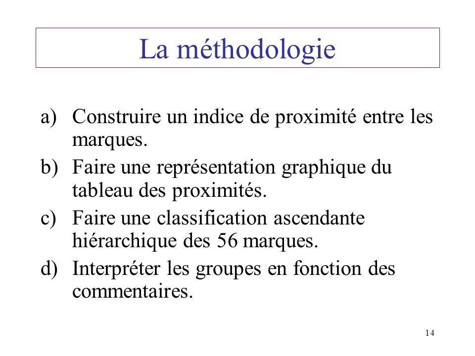 14 La méthodologie a)Construire un indice de proximité entre les marques.