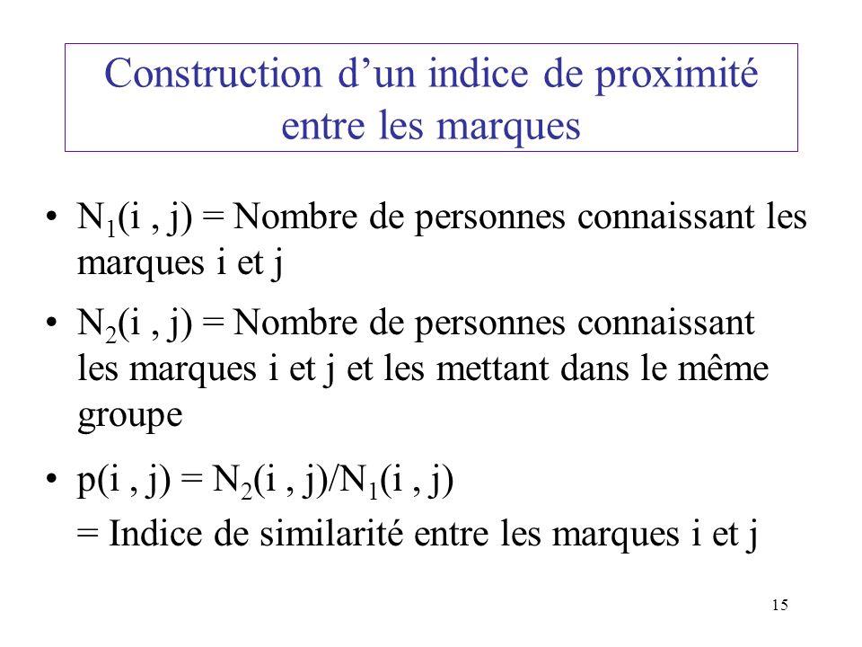 15 Construction dun indice de proximité entre les marques N 1 (i, j) = Nombre de personnes connaissant les marques i et j N 2 (i, j) = Nombre de personnes connaissant les marques i et j et les mettant dans le même groupe p(i, j) = N 2 (i, j)/N 1 (i, j) = Indice de similarité entre les marques i et j