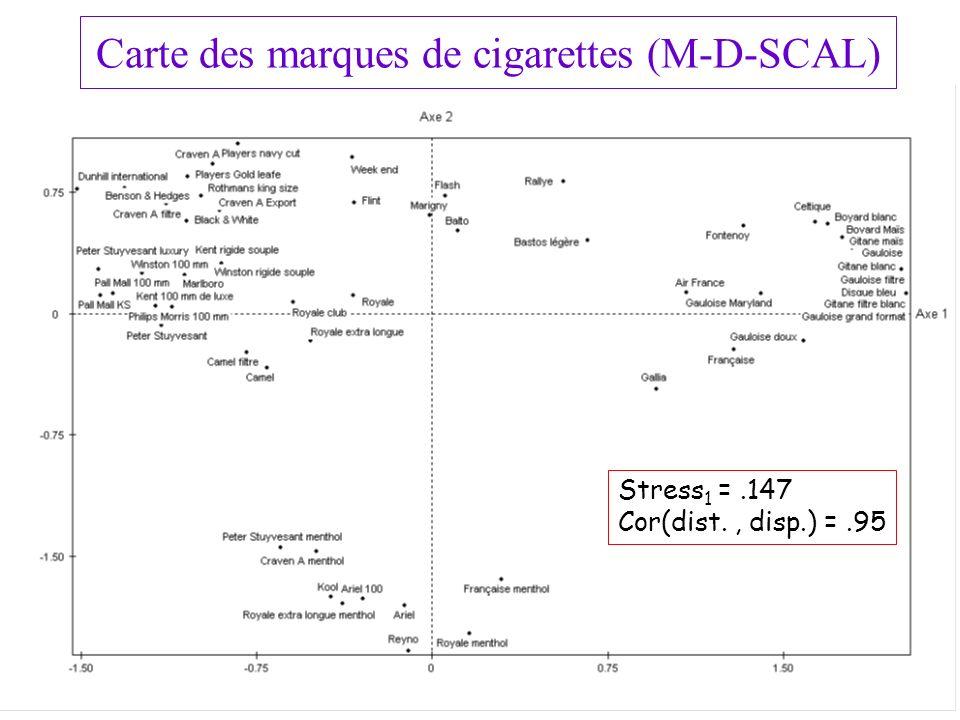 19 Stress 1 =.147 Cor(dist., disp.) =.95 Carte des marques de cigarettes (M-D-SCAL)