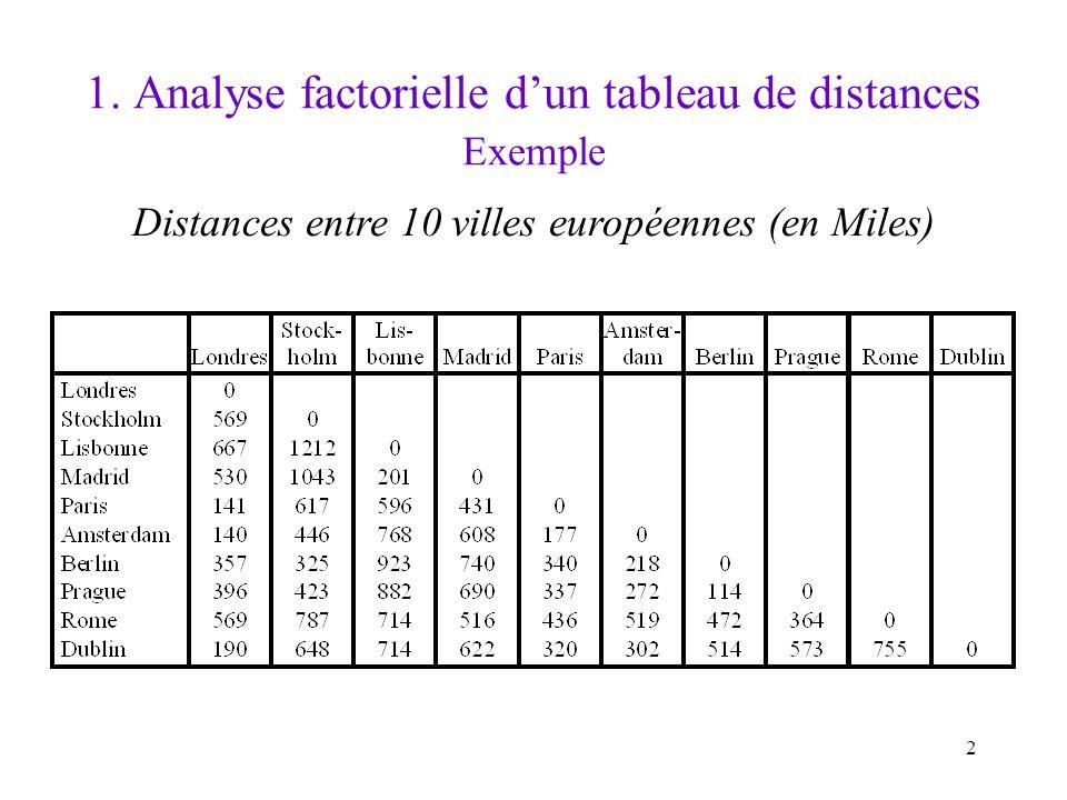 2 1. Analyse factorielle dun tableau de distances Exemple Distances entre 10 villes européennes (en Miles)