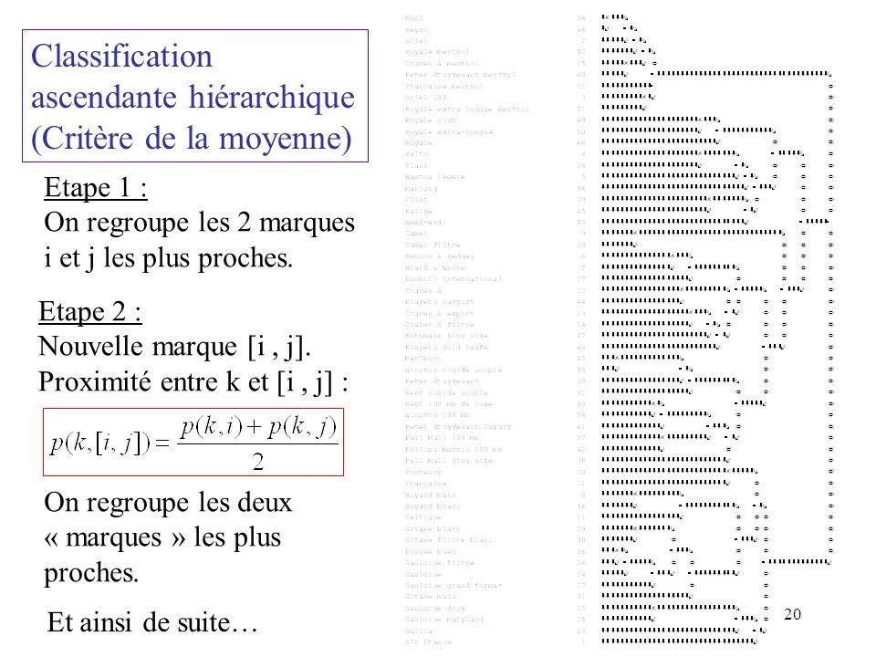 20 Classification ascendante hiérarchique (Critère de la moyenne) Etape 1 : On regroupe les 2 marques i et j les plus proches.