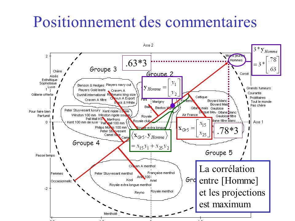 25 Axe 2 Groupe 1 Groupe 3 Groupe 4 Groupe 2 Groupe 5 Positionnement des commentaires La corrélation entre [Homme] et les projections est maximum.78*3.63*3