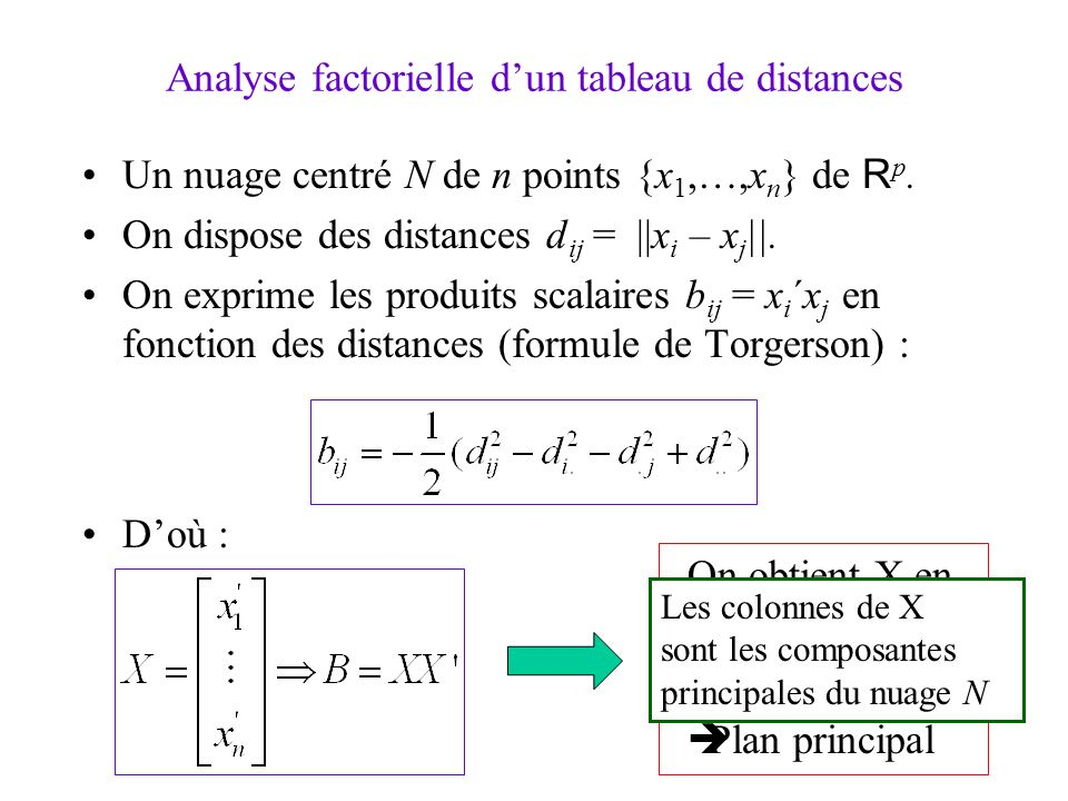3 Analyse factorielle dun tableau de distances Un nuage centré N de n points {x 1,…,x n } de R p.