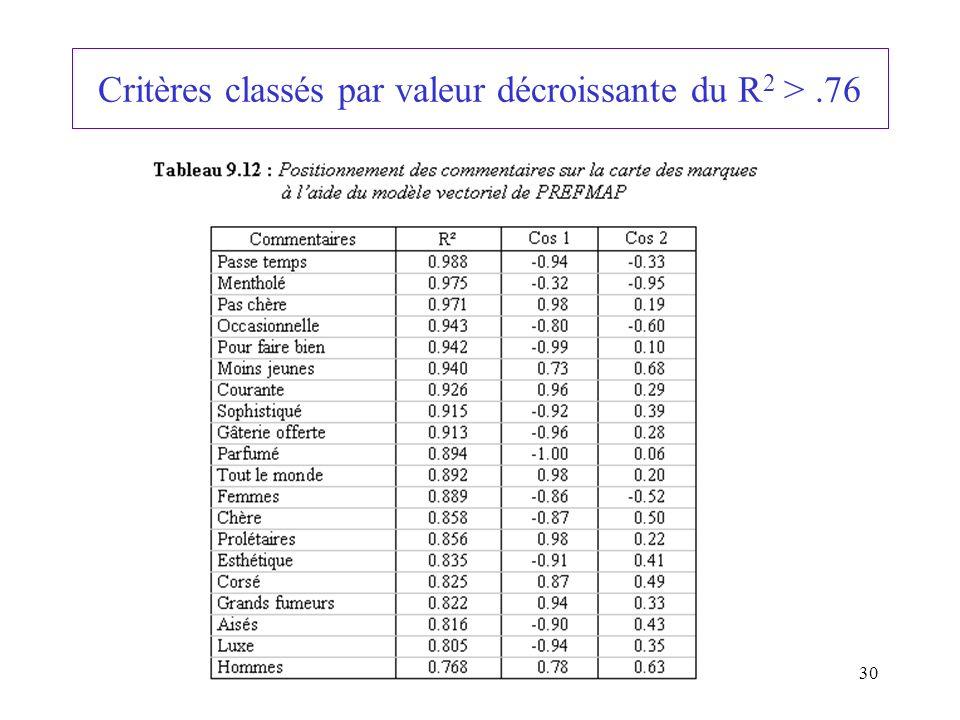 30 Critères classés par valeur décroissante du R 2 >.76