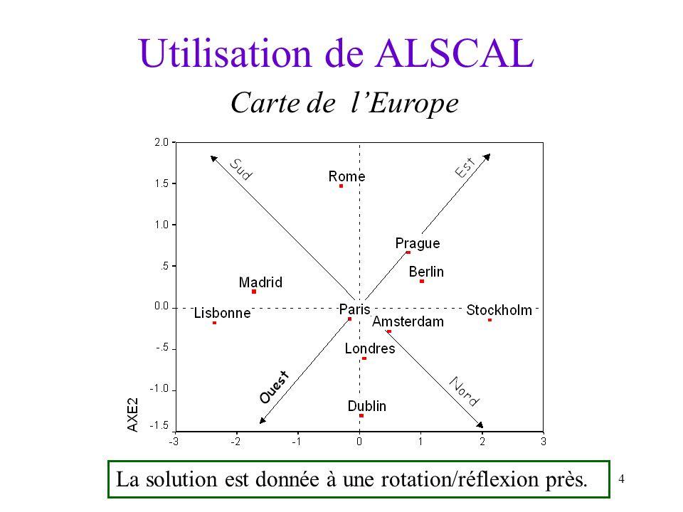 4 Utilisation de ALSCAL Carte de lEurope La solution est donnée à une rotation/réflexion près.