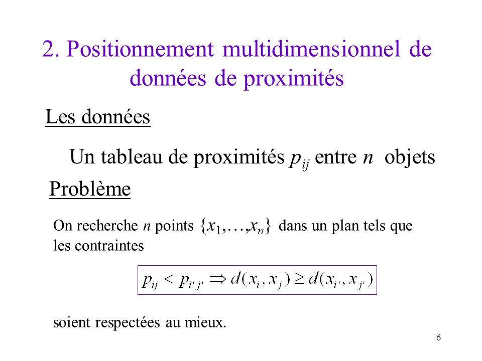 6 2. Positionnement multidimensionnel de données de proximités Les données Un tableau de proximités p ij entre n objets Problème On recherche n points
