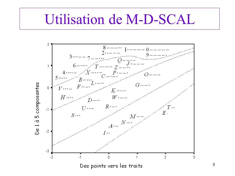 8 Utilisation de M-D-SCAL