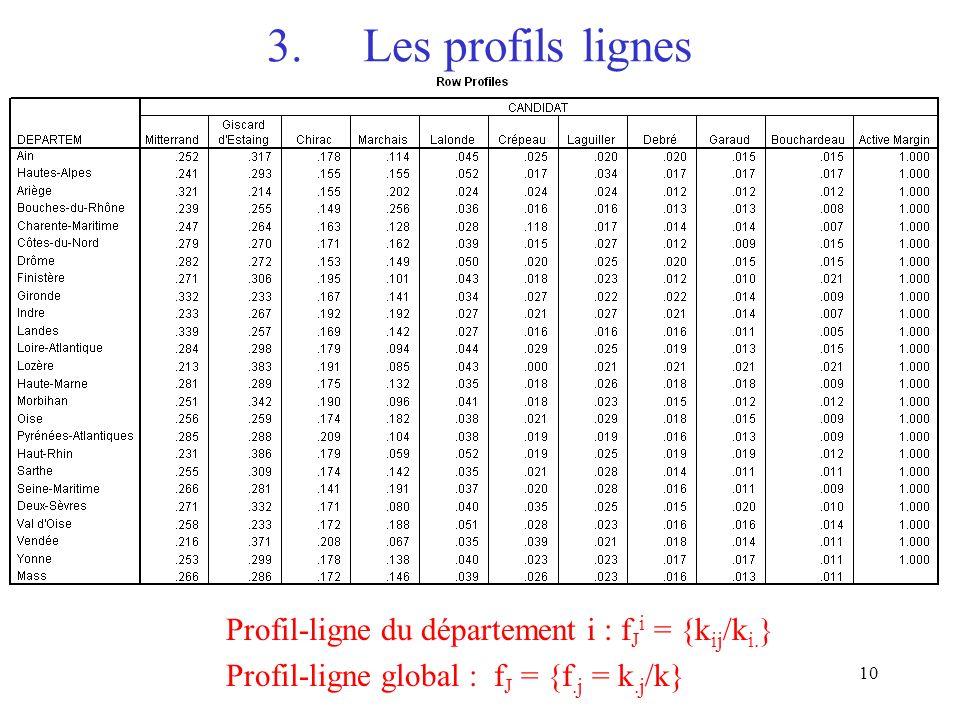 10 Profil-ligne du département i : f J i = {k ij /k i. } Profil-ligne global : f J = {f.j = k.j /k} 3.Les profils lignes