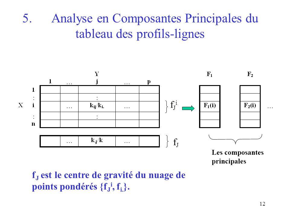 12 5.Analyse en Composantes Principales du tableau des profils-lignes fJifJi fJfJ Les composantes principales f J est le centre de gravité du nuage de