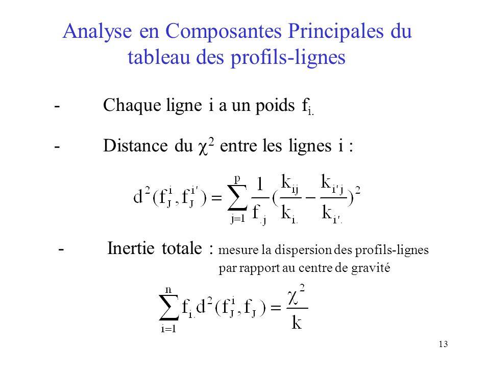 13 Analyse en Composantes Principales du tableau des profils-lignes -Chaque ligne i a un poids f i. -Distance du 2 entre les lignes i : -Inertie total