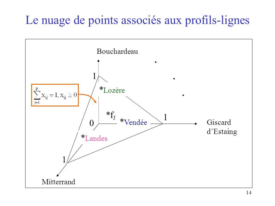 14 Le nuage de points associés aux profils-lignes Mitterrand Bouchardeau Giscard dEstaing 0 1 1 1. *f J * Landes * Vendée * Lozère