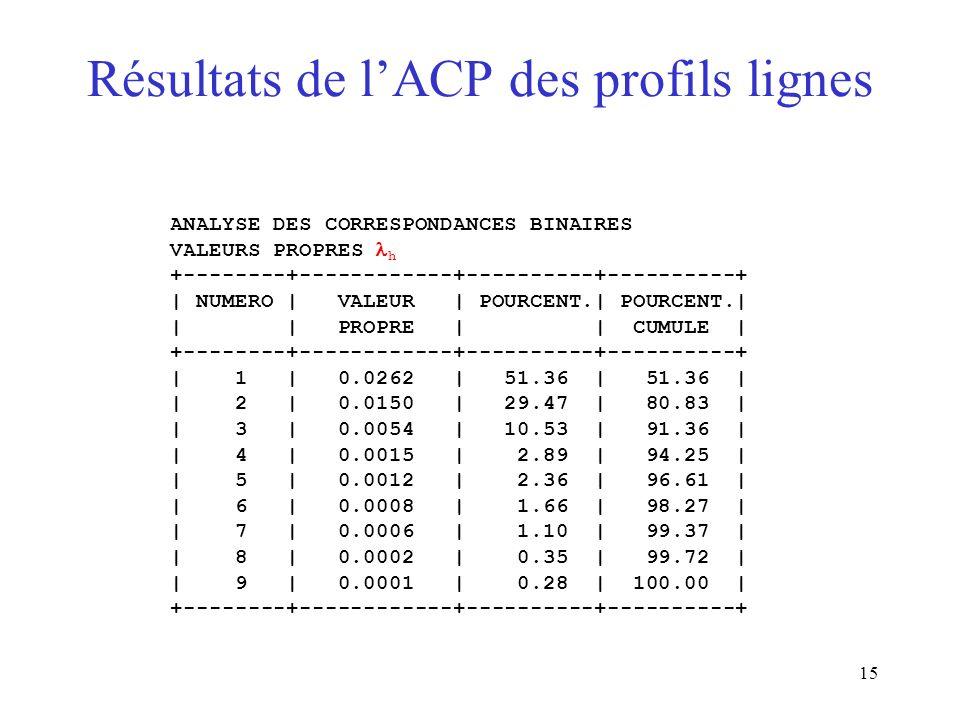 15 Résultats de lACP des profils lignes ANALYSE DES CORRESPONDANCES BINAIRES VALEURS PROPRES h +--------+------------+----------+----------+ | NUMERO