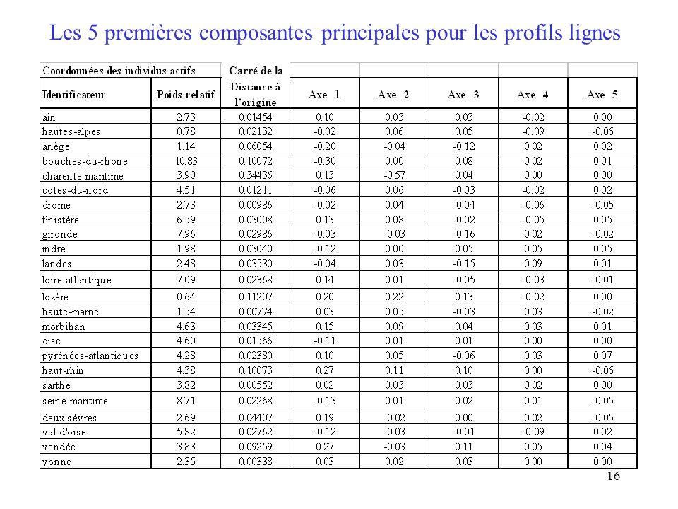 16 Les 5 premières composantes principales pour les profils lignes Carré de la