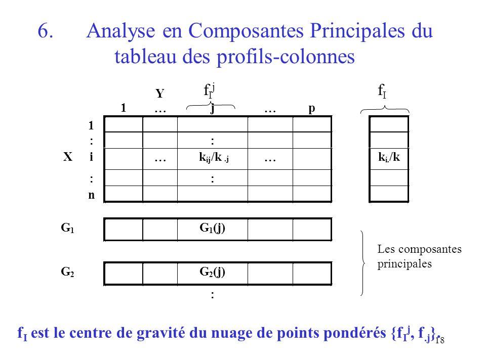 18 6.Analyse en Composantes Principales du tableau des profils-colonnes Y 1 j p 1 Xi k ij /k.j k i. /k G 2 G 2 (j) fIjfIj fIfI Les composantes princip