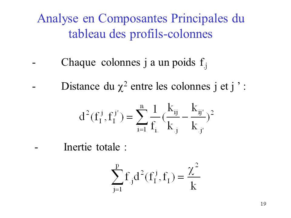 19 Analyse en Composantes Principales du tableau des profils-colonnes -Chaque colonnes j a un poids f.j -Distance du 2 entre les colonnes j et j : -In