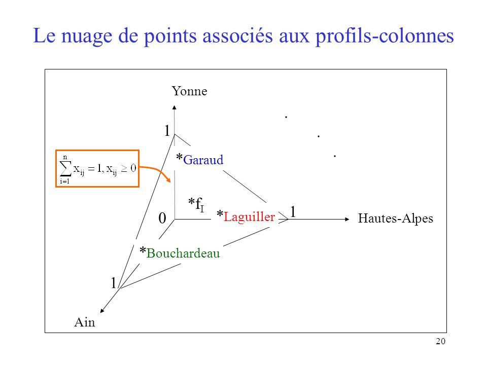 20 Le nuage de points associés aux profils-colonnes Ain Yonne Hautes-Alpes 0 1 1 1. *f I * Bouchardeau * Laguiller * Garaud