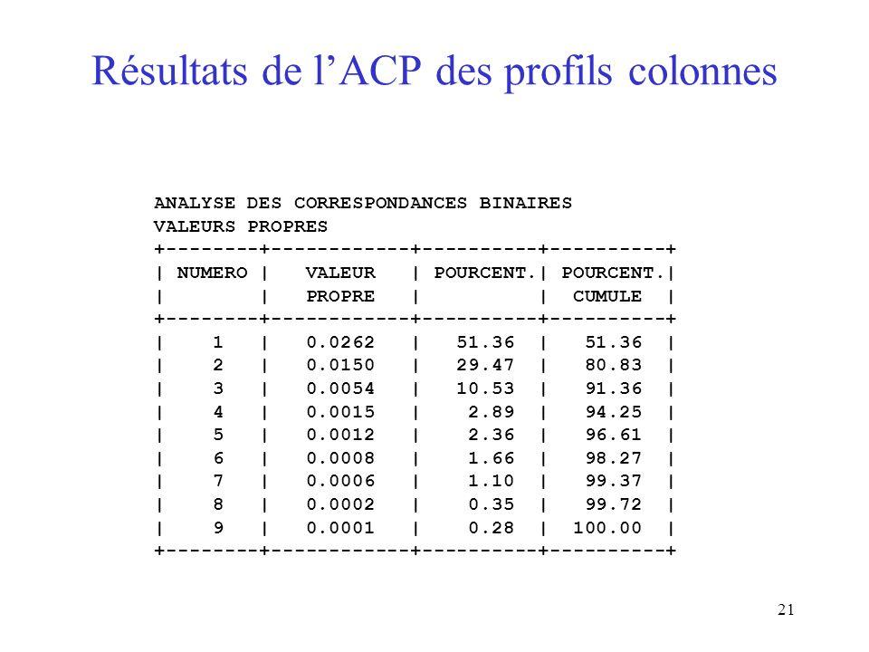 21 Résultats de lACP des profils colonnes ANALYSE DES CORRESPONDANCES BINAIRES VALEURS PROPRES +--------+------------+----------+----------+ | NUMERO