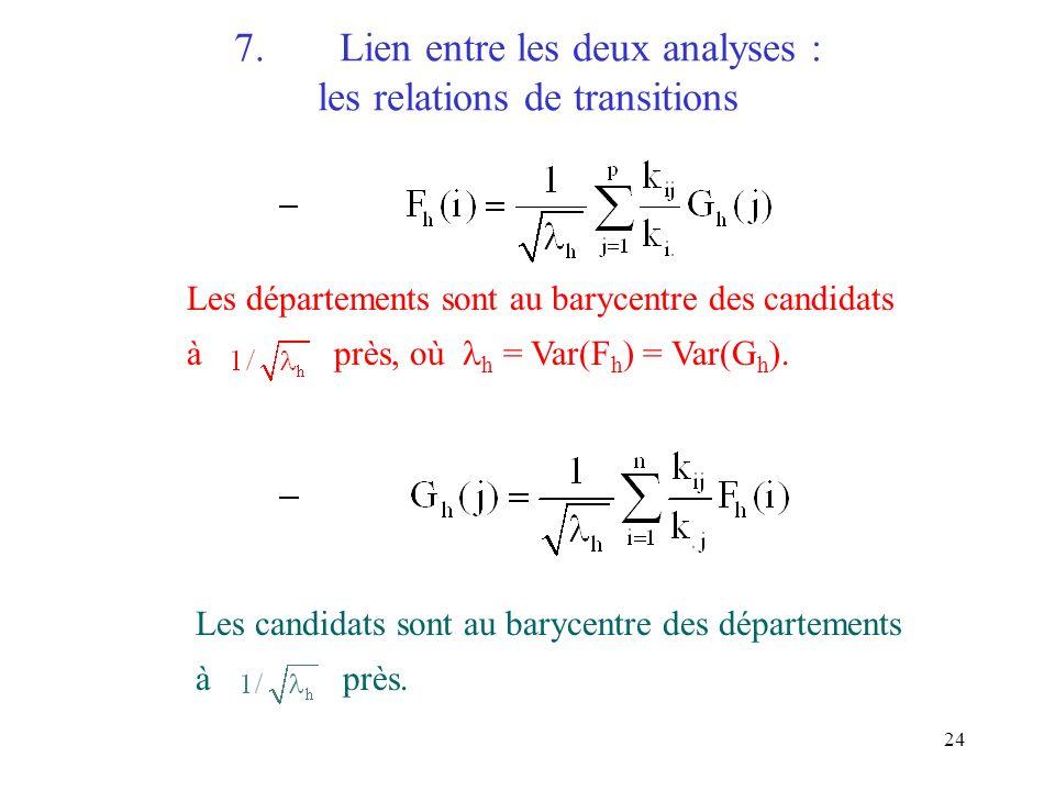 24 7.Lien entre les deux analyses : les relations de transitions Les départements sont au barycentre des candidats à près, où h = Var(F h ) = Var(G h