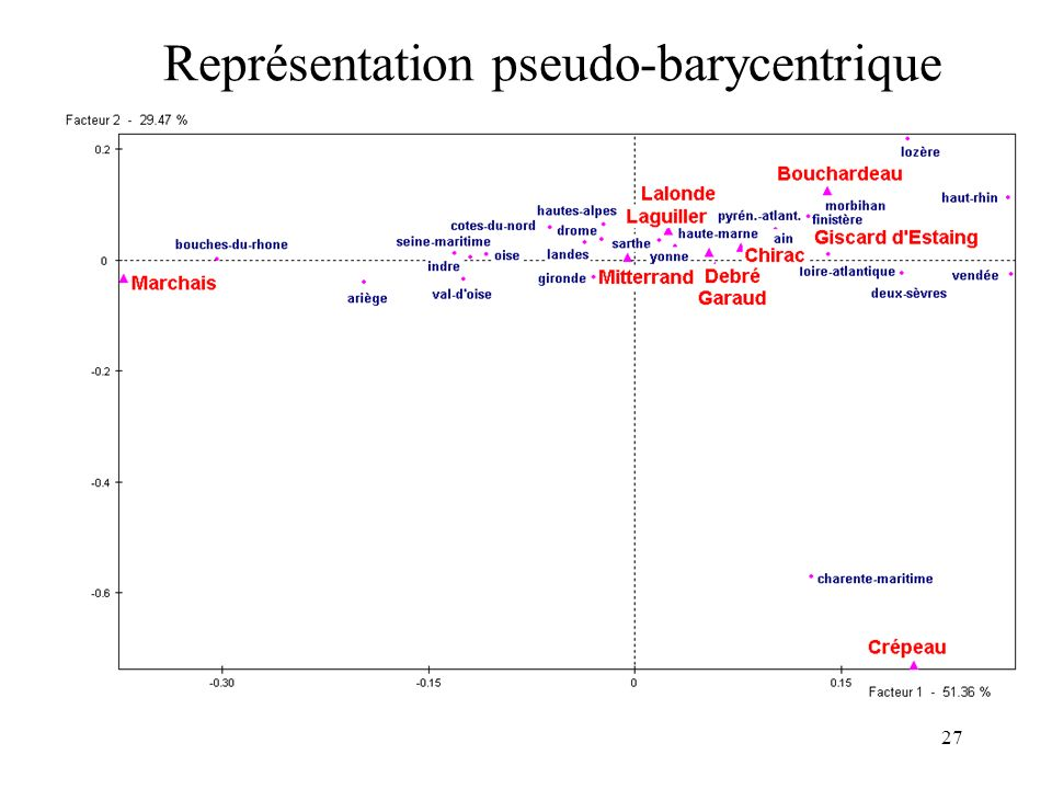 27 Représentation pseudo-barycentrique