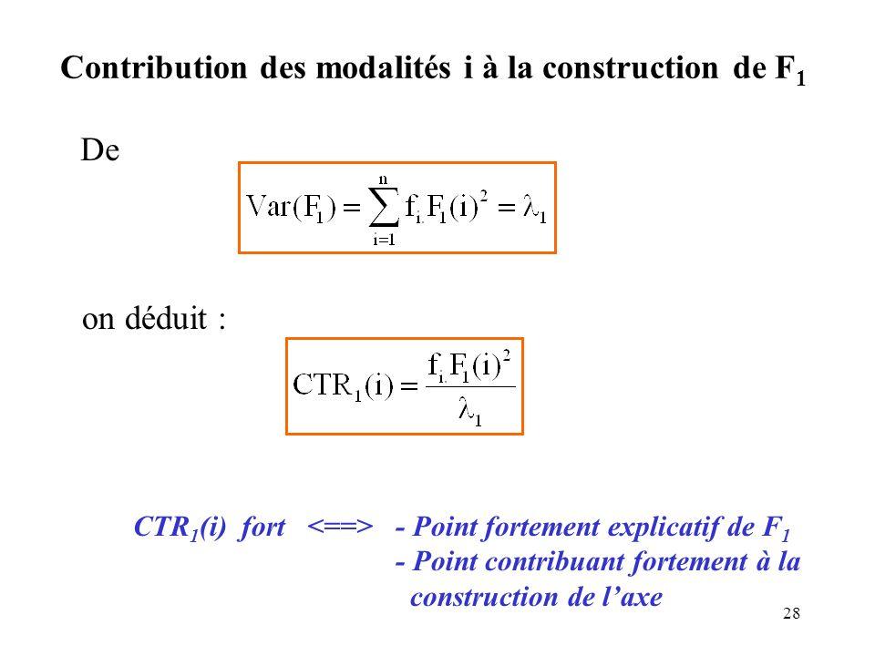 28 Contribution des modalités i à la construction de F 1 De on déduit : CTR 1 (i) fort - Point fortement explicatif de F 1 - Point contribuant forteme
