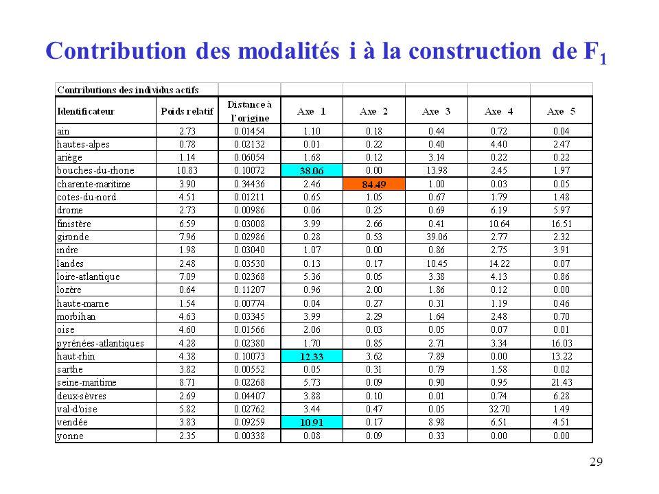 29 Contribution des modalités i à la construction de F 1
